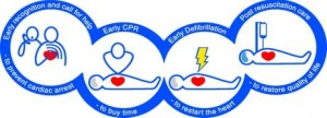 Level 2 Award in CPR and AED QCF